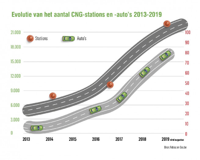 EVOLUTIE_CNG_STATIONS.jpg