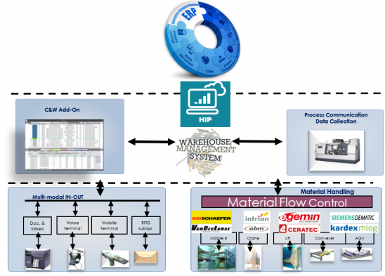 Proven integrations between WMS and host platforms  Renowned ERP-solutions likeMS D365SAP (AFS/HANA) Specific host systemsBranch specific solutionsBespoke...