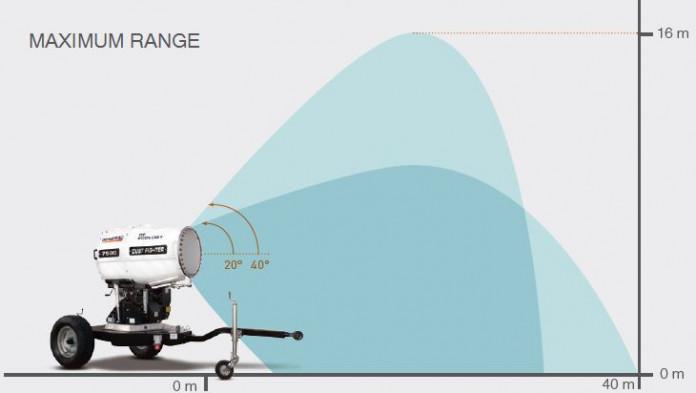 Generac DF7500 Range