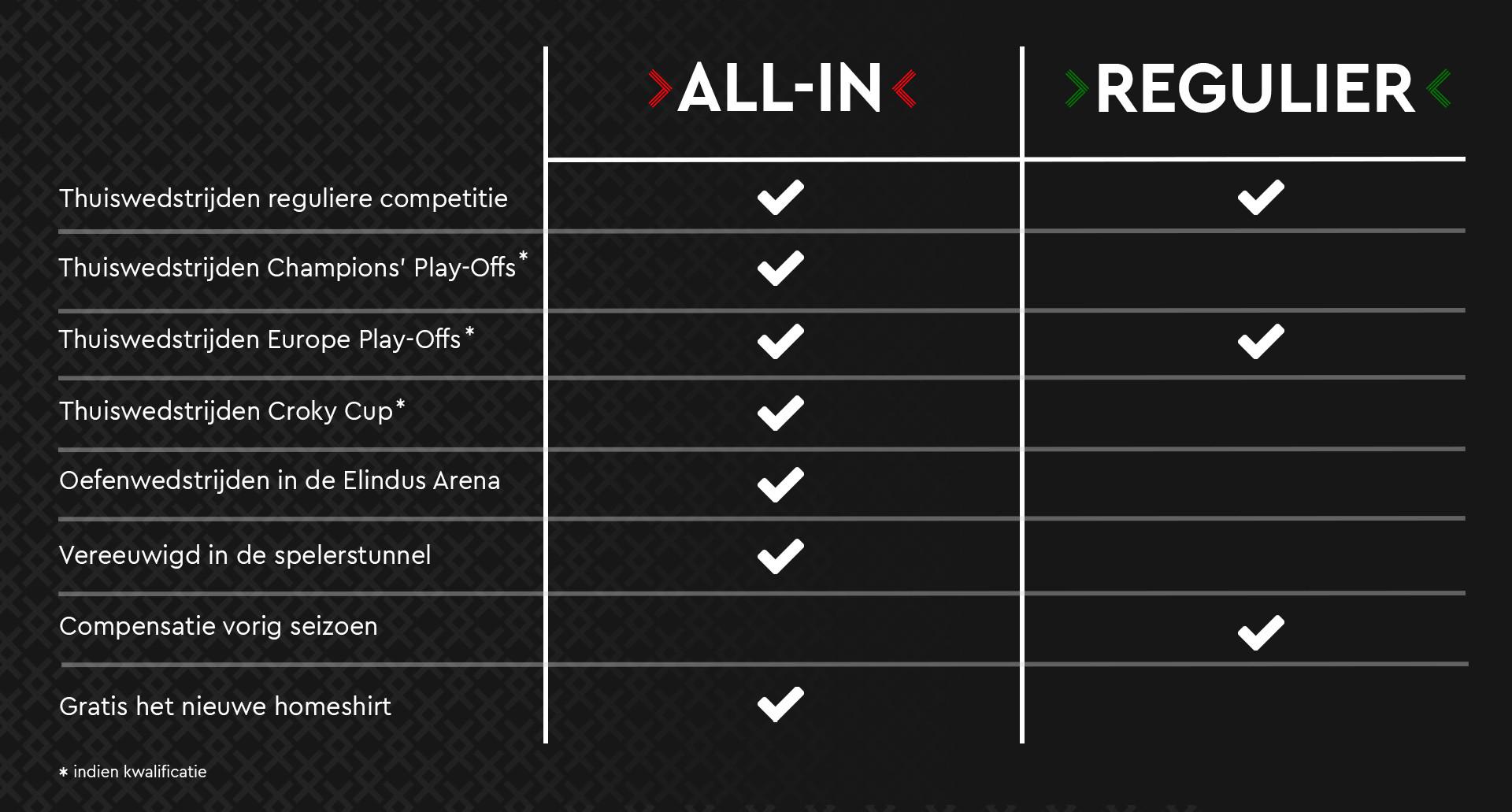 allin vs regulier_update
