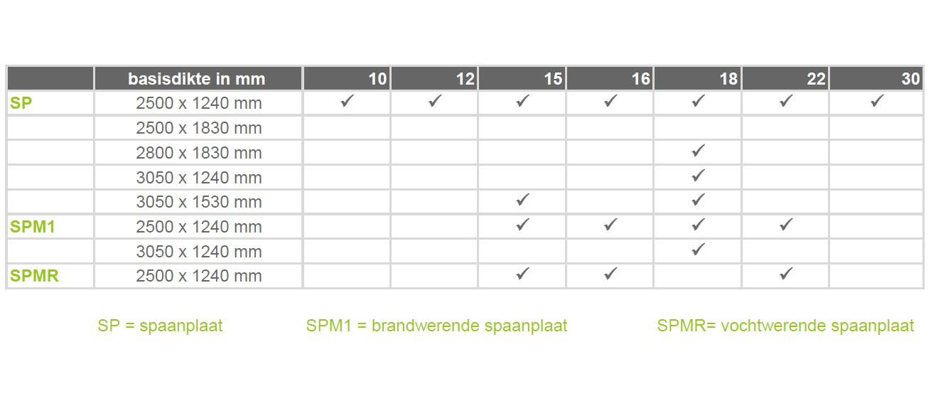 NL_SP tabel.jpg