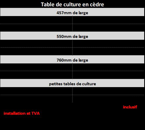 table de culture