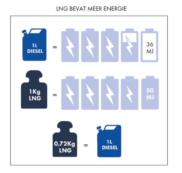 LNG-schema