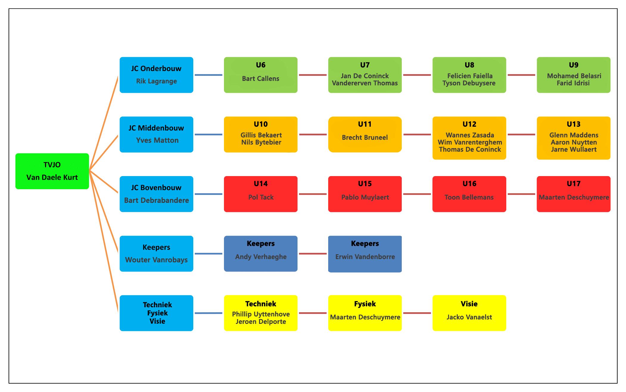 Sportief organigram JO 2019-2020