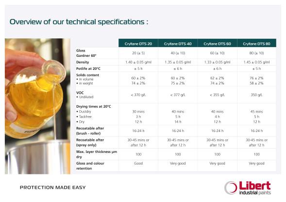 EN_DTS Technische specificaties
