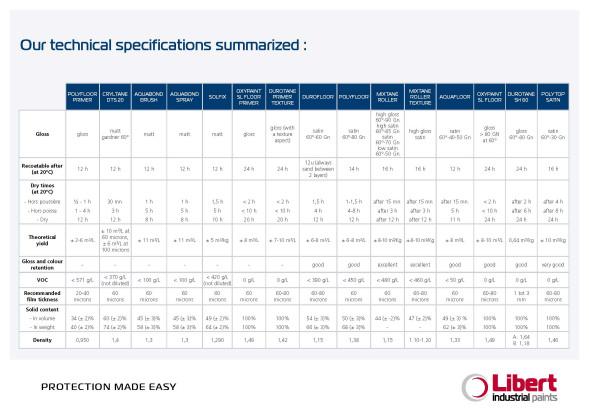 EN_Vloeren Technische specificaties