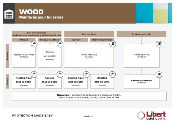 FR_Wood Flowchart