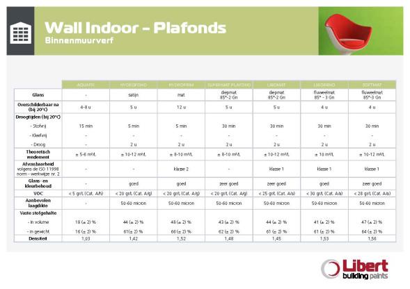 NL_Indoor Technische specificaties