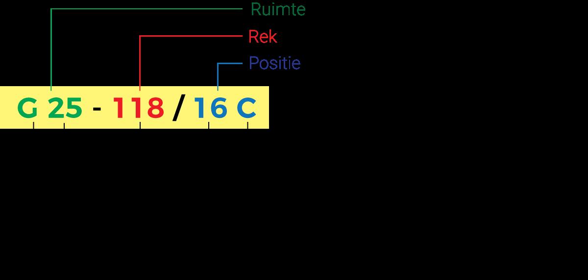 Magazijnrek_Barcode_Structuur