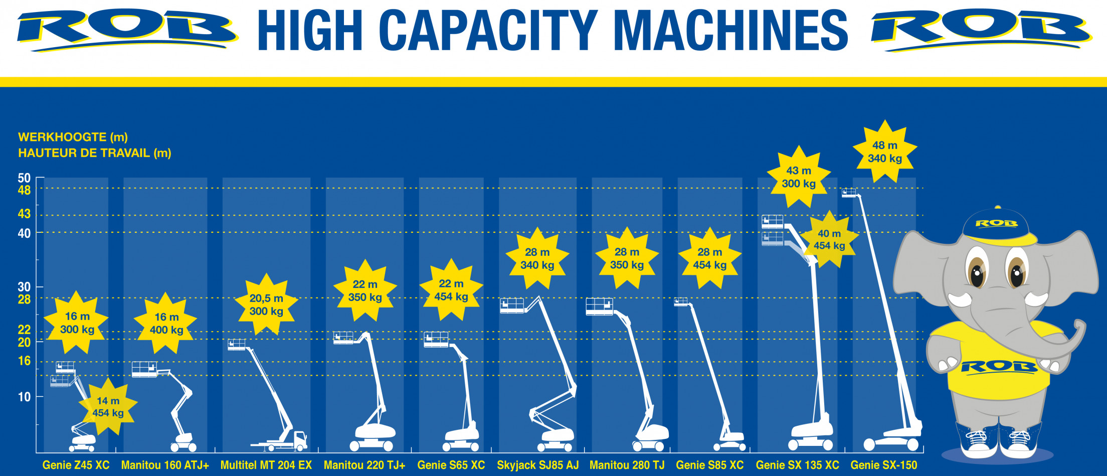 High Capacity machines