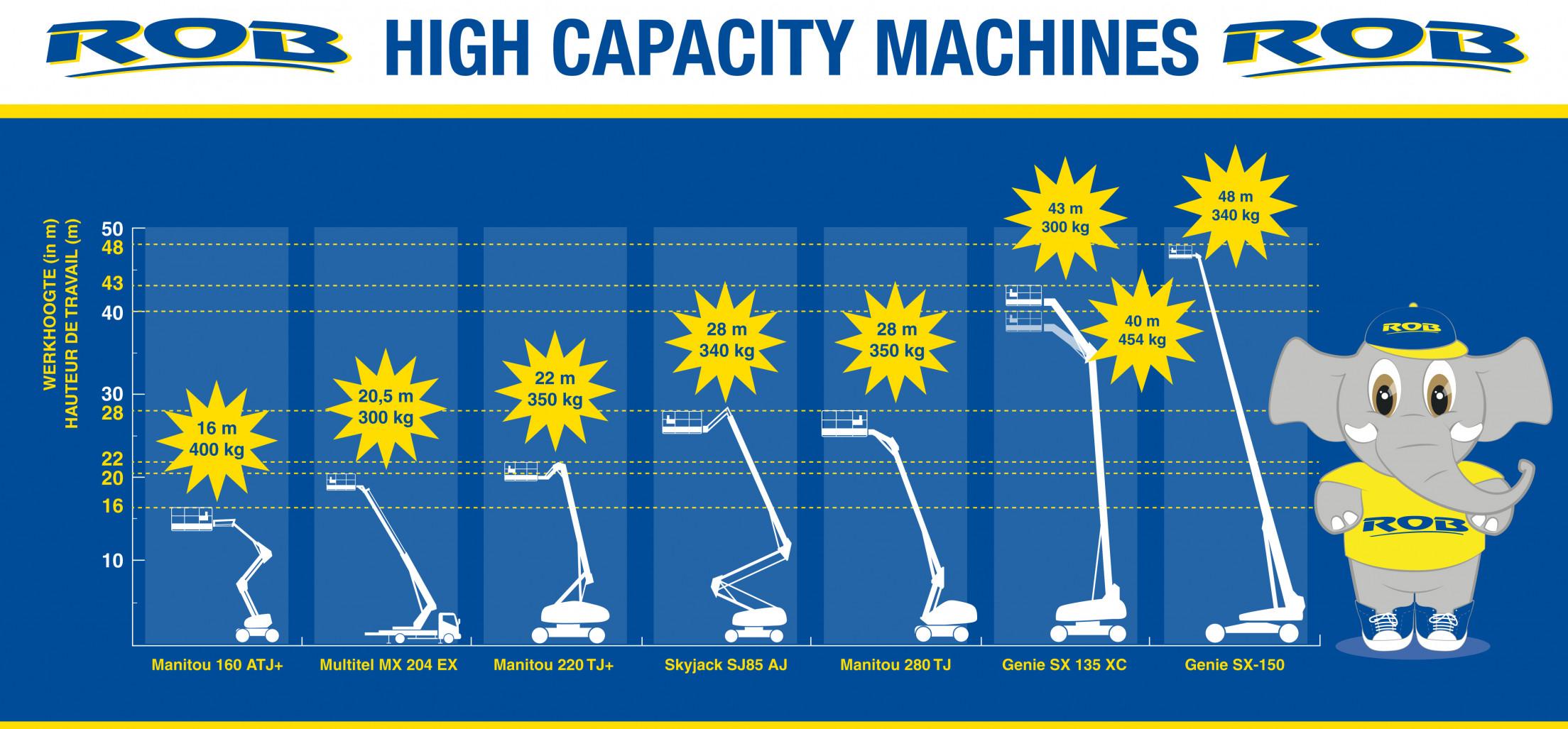 Diagram_werkhoogte+Hefcapaciteit_Def1