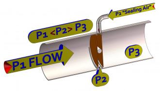 Image sealing air damper valves closed scheme